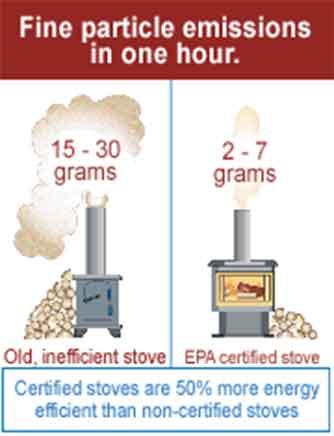 contaminación pacific energy 2 estufa de leña