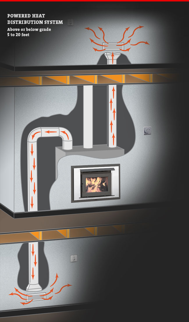 tecnología estufa